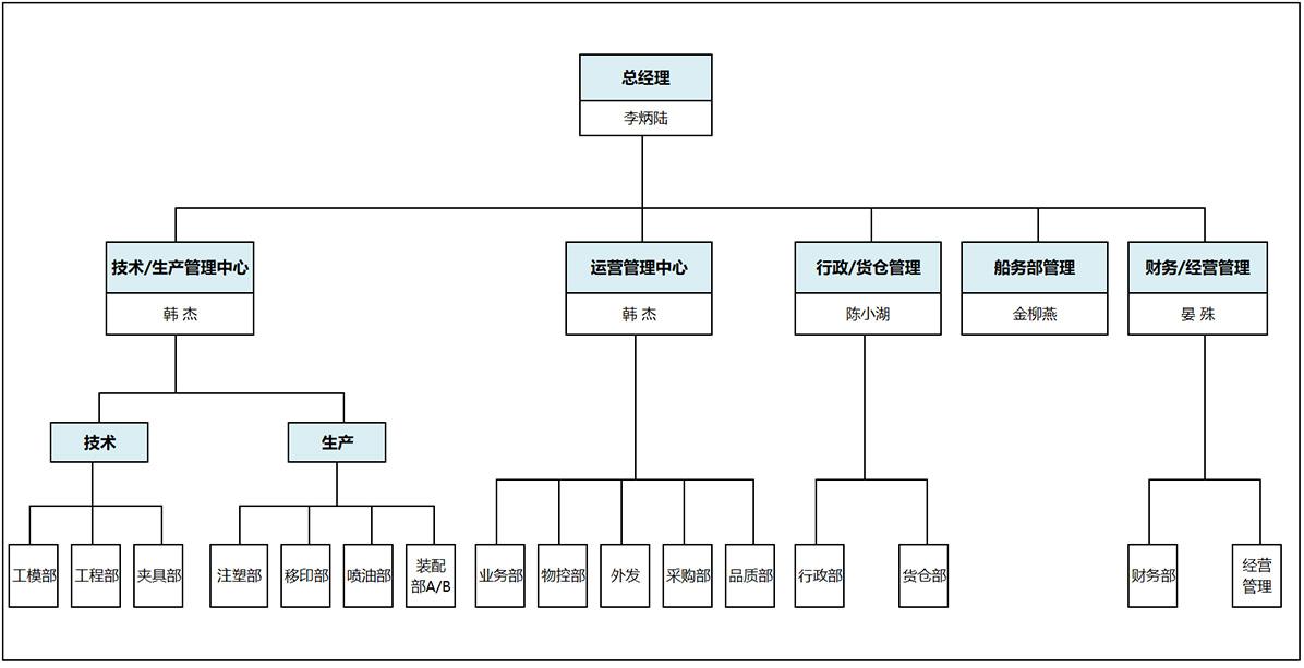 世邦组织架构